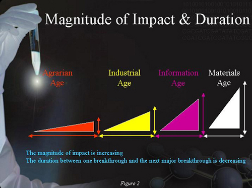 Magnitude of Impact and Duration. Kevin G. Coleman, Ph.D. Technolytics Institute