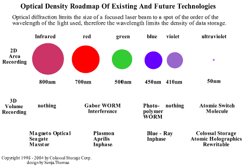 Michael E. Thomas - Optical Density Roadmap