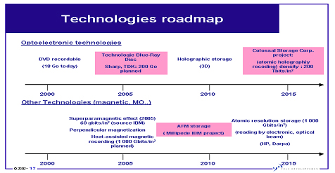 Michael E. Thomas - technologies roadmap