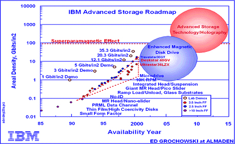 Michael E. Thomas - IBM Roadmap