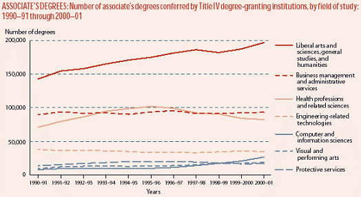 associated degrees chart