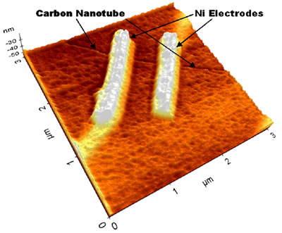 UT Dallas researchers are using nickel electrodes to explore making electrical contact with a carbon nanotube that is about one-100,000th the width of a human hair.