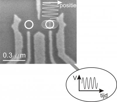 An electron microscope photo of a nanostructure similar to that used in the experiment. The light-grey colors show the metal structure (made of gold) used to create an electric trap (white lines) for the electrons. A voltage (V) that changes with time is applied to the rightmost piece of metal. As a result, the electron, which is locked in the right trap, feels an electric field. This electric field causes the electron to move (white dotted line), so that the position of the electron changes with time.