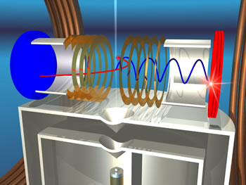To perform the experiment, a supersonic jet of hydrogen (source at bottom) is ionized by a beam of x-rays from the Advanced Light Source (not shown). The doubly photoionized molecule blows apart, and the protons (red) strike the detector at left while the electrons (blue), trapped in a magnetic field, strike the detector at right. The energy of all the particles and the original orientation of the molecule can be determined from the measured results.
