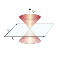 Figure 1: In two dimensions, the electronic energy band in graphene follows a cone-shaped distribution, similar to the behavior of relativistic massless Dirac fermions.