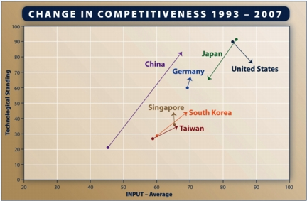Chart shows change in technological standing for selected nations from 1993 to 2007.