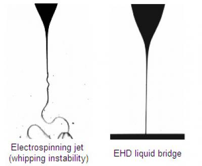 Left: A conventional electrohydrodynamic (EHD) jet -- a stream of electrically charged liquid forced from a nozzle -- which whips uncontrollably. Right: A stabilized jet produced by Princeton University engineers. The long-sought achievement has many possible uses in electronics and other industries.