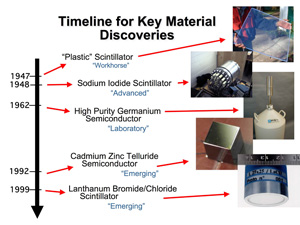 Timeline for key radiation detection material discoveries.