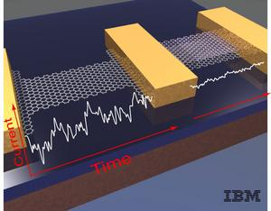 IBM'S ATOMIC 'CHICKENWIRE' FOR NANOELECTRONICS: The image on the left shows a single layer, or sheet of carbon molecules known as Graphene. The noise that occurs from electrical signals bouncing around in the material as a current is passed through it is greater as the device is made smaller and smaller, impeding the performance for nanoscale electronics. In the image on the right, the IBM scientists demonstrated for the first time that adding a second sheet of Graphene reduces the noise significantly, giving promise to this material for potential use in future nanoelectronics.