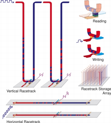 "IBM's ""RACETRACK"" MEMORY MOVES CLOSER: IBM scientists unveiled a major breakthrough in their effort to build a new class of memory, nicknamed ""racetrack."" A diagram of the nanowire shows how an electric current is used to slide -- or ""race"" � tiny magnetic patterns around the nanowire ""track,"" where the device can read and write data in less than a nanosecond. The racetrack memory would stand billions of nanowires, like the one diagrammed here, around the edge of a chip, and potentially allow for hundreds of times the amount of storage in the same space as today's memory. The expected benefits of racetrack memory over today�s memory technologies include operating at a greater speed, consuming much less power, and being practically indestructible, potentially unleashing applications that nobody has even imagined yet."