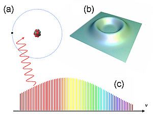 (a) In a Rydberg atom, an electron (black dot) is far away from the atomic nucleus (red and grey core). (b) Probability map for an electron in a Rydberg atom shows that it has virtually no probability of being near the nucleus in the center. (c) An optical frequency comb for producing ultraprecise colors of light can trigger quantum energy jumps useful for accurately measuring the Rydberg constant.