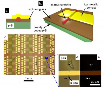 The basic structure of the nanowire devices is based on a sandwich geometry in which a nanowire (n-type zinc oxide) is placed between the substrate (heavily doped p-type silicon) and a top metallic contact, using spin-on glass as an insulating spacer layer to prevent the metal contact from shorting to the substrate (as shown in (a) and (b)). This allows for uniform injection of current along the length of the nanowire. A finished wafer using the team's method is shown in (c), with a typical device shown in (d). Note that a stray nanowire intercepts the device on the upper part of (d). The oval feature surrounding the stray nanowire is due to the varying thickness of the spin-on glass film. When a voltage is applied to this device, it emits ultraviolet light (as shown in image (e) obtained with a CCD camera) with a peak wavelength of ~380 nm.