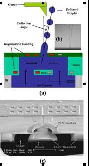 CMOS/MEMS droplet generator/deflector: a) device operation, b) experimental droplet deflection, c) fabricated device
