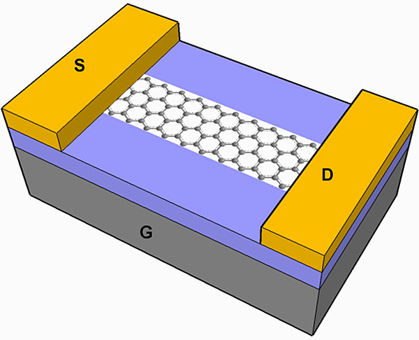 A schematic of graphene nanoribbon field-effect transistor with palladium contacts (S,D) on a 10 nm thick insulating silicon dioxide surface (purple). Beneath the Si02 layer is a highly conductive silicon layer (G).