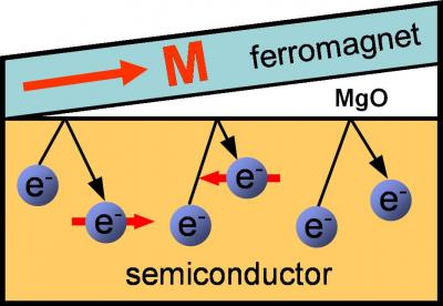 "Sketch of a ferromagnet/semiconductor structure. When the MgO interface is very thin, spin up electrons, represented in this image with an arrow to the right, are reflected back to the semiconductor. At an intermediate thickness of the interface, spin down electrons are reflected back to the semiconductor, resulting in a ""spin reversal"" that can be used to control current flow.