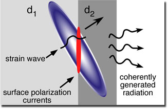 Electromagnetic radiation is produced when an acoustic wave (purple) generates electric currents (red) as it propagates past an interface between two piezoelectric materials. The radiation propagates outside of the materials and can be detected to determine the shape of the acoustic wave with nearly atomic scale resolution.