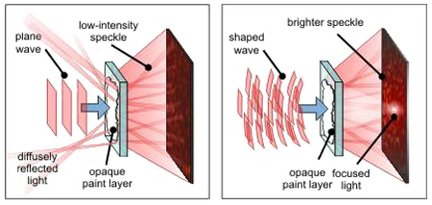 Left: the light falls on the opaque paint layer as a plane wave and little is transmitted. Right: the waveform has been shaped and clear light is transmitted: the open channels have been found.