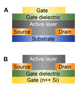 Restacking organic semiconductors: An improved formulation for a polymer blend semiconductor causes key semiconducting molecules to migrate to the bottom of the active layer, allowing chip designers to replace top-gated structures (a) with more easily manufactured bottom-gate, bottom-contact devices (b).