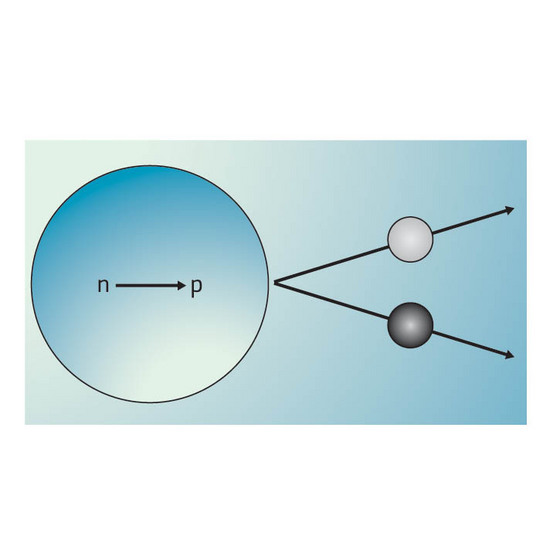 Figure 1: In nuclear beta decay, a neutron (blue sphere) emits an electron (light grey) and a massless particle called a neutrino (dark grey). In so doing, the neutron turns into a proton.