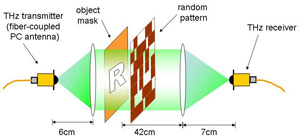 This illustration shows components of the experimental Terahertz camera, based on the single-pixel camera developed by a team of Rice researchers.