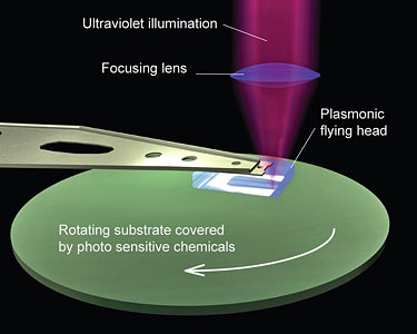 In this schematic of plasmonic lithography, the plasmonic flying head produces nanoscale patterns onto the spinning disk covered with photo sensitive chemicals. Ultraviolet light is delivered through the flying head onto the plasmonic lenses, which are used as optical styluses in this process. The setup resembles a stylus playing a record on traditional LP turntables. (Liang Pan and Cheng Sun, UC Berkeley)