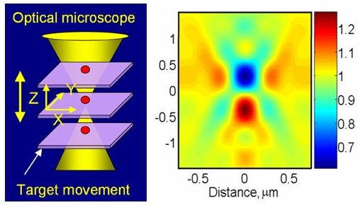 This schematic (left) shows how a TSOM image is acquired. Using an optical microscope, several images of a 60 nanometer gold particle sample (shown in red) are taken at different focal positions and stacked together. The computer-created image on the right shows the resultant TSOM image.