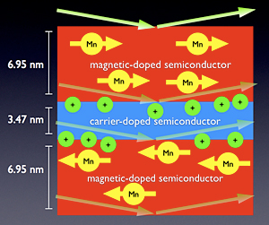 Researchers working at NIST have confirmed that thin magnetic layers (red) of a semiconductor separated by a nonmagnetic layer (blue) can exhibit a coveted phenomenon known as �antiferromagnetic coupling,� in which manganese (Mn) atoms in successive magnetic layers spontaneously orient their magnetization in opposite directions. This discovery, made by scattering neutrons (arrows) from the material, raises the prospects of �spintronic logic circuits� that could both store and process data.
