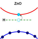 Research scientists at the Ruhr-University in Bochum were able to show that hydrogen atoms always result in n-doping. They could reversibly dope zinc oxide substrates using hydrogen and then eliminate the hydrogen by heating.