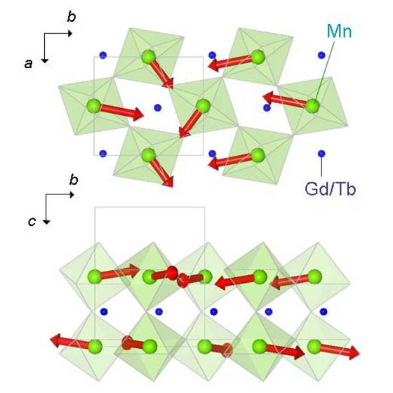 Figure 1: The spiral magnetic structure in Gd1-xTbxMnO3 as viewed looking at the a-b plane and the b-c plane. The red arrows denote the direction of the spins on the Mn sites. The green octahedra indicate the Mn sites, each of which is surrounded by 6 oxygen sites.