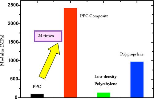 Figure  Modulus data for PPC, PPC composite, and general-purpose plastics