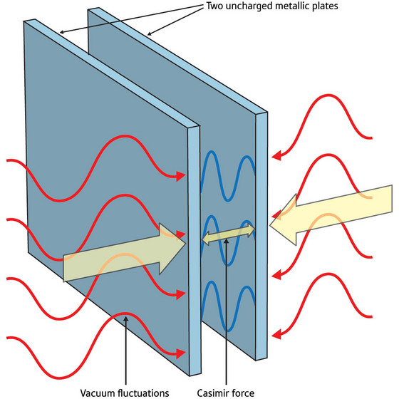 Figure 1: Quantum electrodynamics shows that two uncharged plates in a vacuum will experience an attractive force called the Casimir force, which arises because the plates alter the fluctuations in the vacuum.