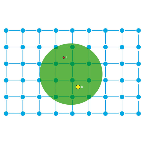 Figure 1: Schematic of an exciton in a host lattice. The electron (red) and the hole (yellow) that constitute the exciton are held together by the Coulomb attraction (represented by the green circle).