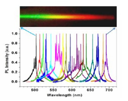 Top: real color image of the nanowire wafer with color reflecting the bandgap tuning from left to right. Bottom: lasing spectra measured at 16 spots along the length of the wafer, showing spatial wavelength tunability of 200 nm.