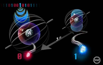 This artist's depiction shows atoms in the quantum state of entanglement. Information represented by the state of atom A on the left is teleported to atom B three feet away. Advances in teleportation may boost the potential of quantum computing and communication.
