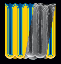 Electrostatic nanocapacitors formed in nanoporous anodic aluminum oxide (darker yellow) film by sequential atomic layer deposition of metal (blue), insulator (yellow), and metal. Insert: cross-section of actual structure, represented as rescaled scanning electron micrograph. (A. James Clark School of Engineering, U-Md.)