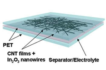 Anatomy of a supercapacitor: two films combining Indium Oxide (In2O2) separated by a layer of Nafion film.