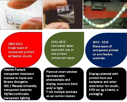 Evolution of printed electronics structures