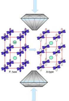 The structure models for F-type and A-type magnetic ordering in manganite in response to pressure. The arrows inside orbitals indicate the spin direction of d electrons.