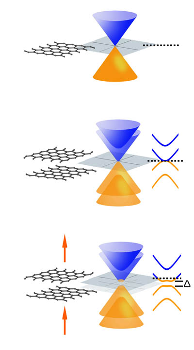 One of the most unusual features of single-layer graphene (top) is that its conical conduction and valence bands meet at a point � it has no bandgap. Symmetrical bilayer graphene (middle) also lacks a bandgap. Electrical fields (arrows) introduce asymmetry into the bilayer structure (bottom), yielding a bandgap (�) that can be selectively tuned.
