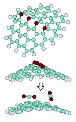 To create the graphene particles, the researchers remove carbon dioxide molecules from graphite oxide (top two molecules), which leaves an irregular bond pattern that creates a buckle in the otherwise flat graphene molecule (bottom molecule). This ridge prevents the graphene molecule from folding back to a stack of graphite. (Image: Courtesy of Aksay Laboratory)