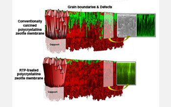 Shown in the image are depictions of (top) a conventionally calcined c-oriented silicalite-1 zeolite membrane and (bottom) an identically oriented membrane that has undergone rapid thermal processing (RTP). Red and green regions in the 3D schematics are indicative of zeolite crystal grains and defects/grain boundaries, respectively. A scanning electron microscopy (SEM) image of the membrane cross-section is shown, as well as representative cross-sectional images collected of dye-saturated membranes via laser scanning confocal microscopy. The schematics and representative data highlight the accessibility and inaccessibility of grain boundaries, respectively, in the conventionally calcined and RTP treated membranes.