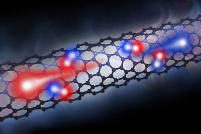 In a carbon nanotube-based photodiode, electrons (blue) and holes (red) - the positively charged areas where electrons used to be before becoming excited - release their excess energy to efficiently create more electron-hole pairs when light is shined on the device.