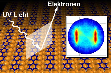 A recent SCIENCE paper sheds a new light on electron density in individual molecular states