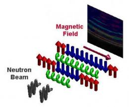 "The magnetic field is used to tune the chains of spins to a quantum critical state. The resonant modes (""notes"") are detected by scattering neutrons. These scatter with the characteristic frequencies of the spin chains. Credit: Tennant/HZB"