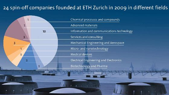In 2009, more companies have been founded than in the previous years. (Image: J. Kuster / ETH Zurich)