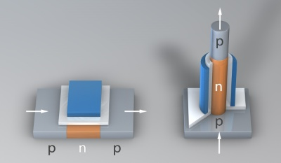 3D scheme of a usual transistor (left) and of a novel vertical transistor made out of silicon. The arrows symbolize the current flow. Sander M�nster, Dresden.