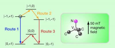 Driving a qubit along a longer quantum path (routes 2 and 3) dramatically improves the signal quality over that achieved by following the shorter path (route 1). The research applies to information stored in qubits that consisted of Nitrogen-based defects in diamond, as schematically shown on the right.  Credit: Alan Stonebraker.  Article in Physics physics.aps.org/articles/v3/6