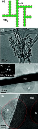 Frame (a) shows a schematic of the Nanonet, a lattice structure of Titanium disilicide (TiSi2), coated with silicon (Si) particles to form the active component for Lithium-ion storage. (b) A microscopic view of the silicon coating on the Nanonets. (c) Shows the crystallinity of the Nanonet core and the Si coating. (d) The crystallinity of TiSi2 and Si (highlighted by the dotted red line) is shown in this lattice-resolved image from transmission electron microscopy. (Source: Nano Letters)