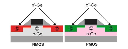 The figure shows schematically the application of germanium in a CMOS (complementary metal oxide semiconductor) circuit. Note that germanium is only used in the regions of source (S), drain (D) and channel (C). Source and drain contain high concentration of foreign atoms (dopants) which provide the excess of free electrons (n+ regions) or holes (p+ regions).