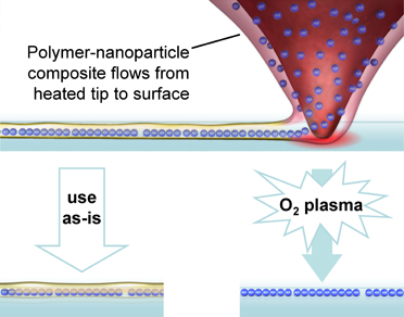 The heated probe of an atomic force microscope melts a nanoparticle-polymer composite enabling it to flow onto a surface. The nanocomposite can be used as-is or the nanoparticles released with an oxygen plasma. (Image courtesy of UIUC and NRL.)